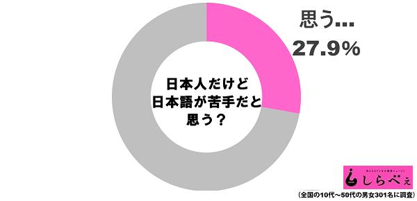 日本語苦手グラフ