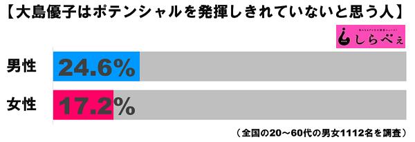 大島優子ポテンシャルグラフ1