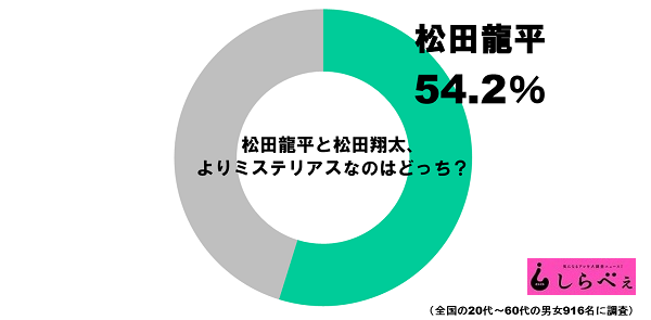 松田兄弟グラフ