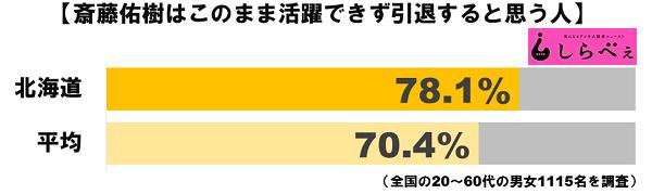 斎藤佑樹活躍グラフ2