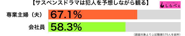 サスペンスドラマ職業別グラフ