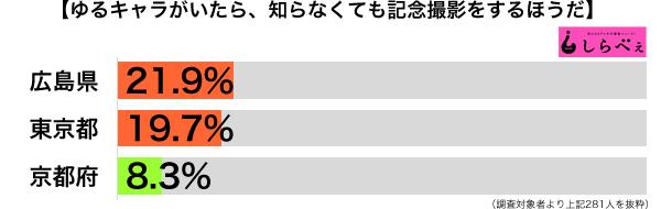 ゆるキャラと記念撮影都道府県別グラフ
