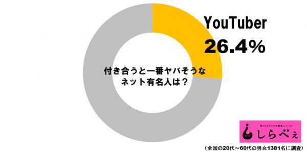 ネット有名人グラフ1