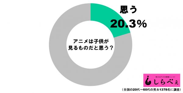 アニメグラフ1