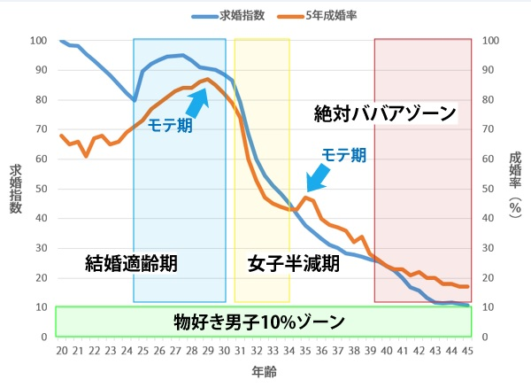 sirabee_babaa_graph1