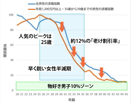 sirabee_babaa_graph2