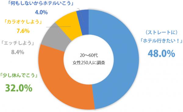 しらべぇ1112ラブホテルグラフ