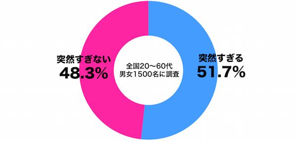 しらべぇ1119総選挙2