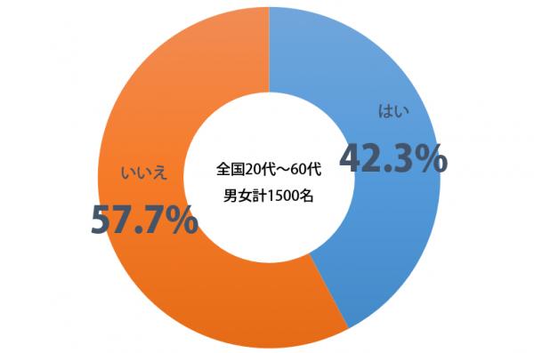 しらべぇ_告白_グラフ