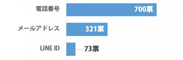 sirabee_renrakusaki_201501101100graph-2