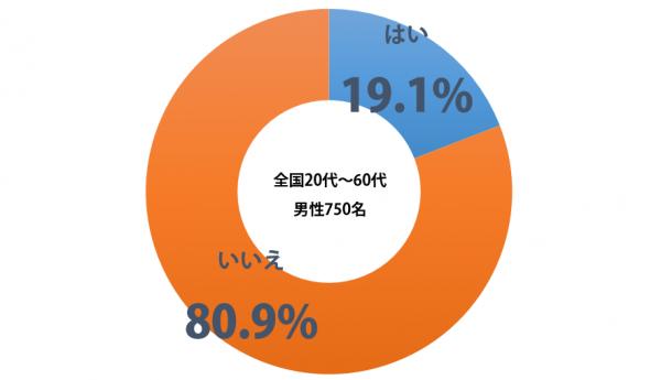 sirabee_ryouri_vs_yuka_201502180600graph