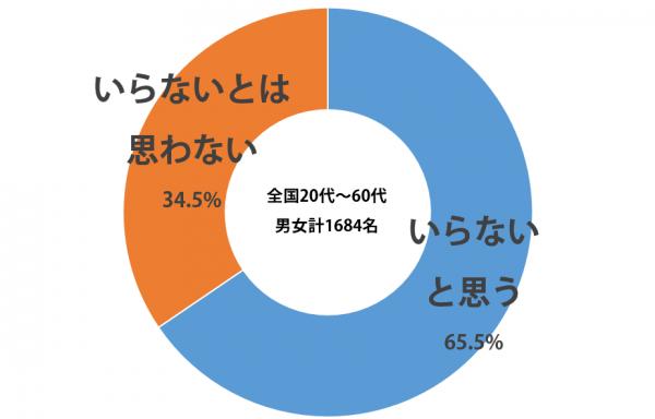 sirabee_ichi-man-yen_20150429graph