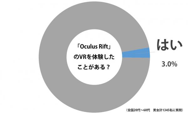 sirabee_oculus_rift_20150927graph