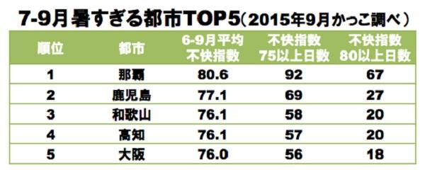 しらべぇグラフ5
