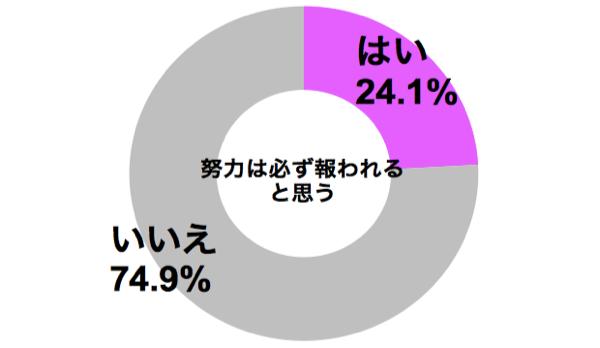 graph_doryoku