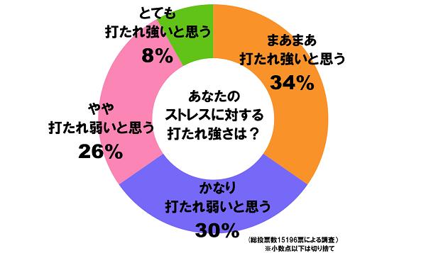 ストレス_円