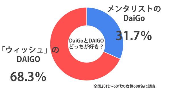daigo_sirabee1