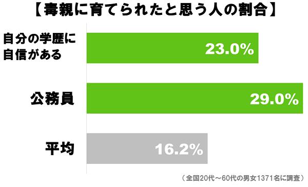 毒親_グラフ3