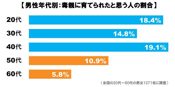 毒親_グラフ4