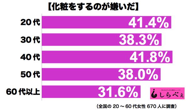 化粧嫌い年収別グラフ