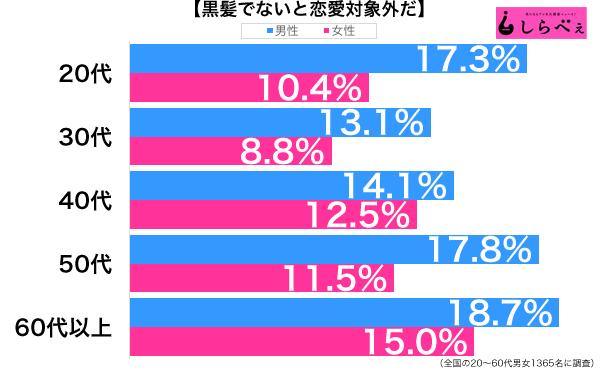 黒髪好き性年代別グラフ