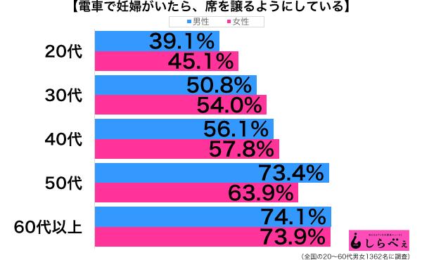 妊婦に席を譲る性年代別グラフ
