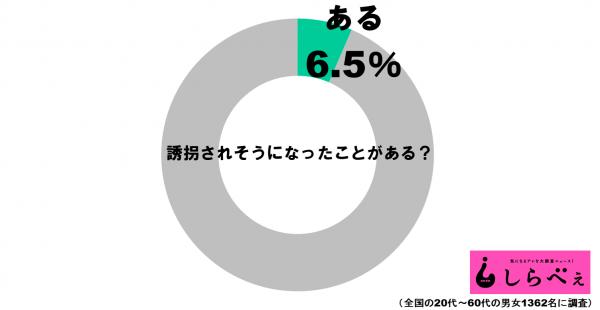 誘拐グラフ1