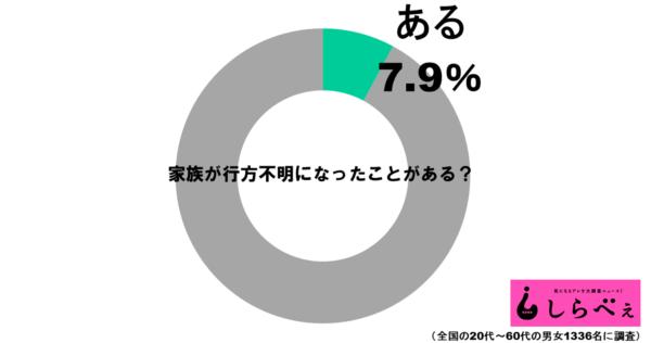 行方不明グラフ1
