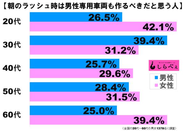 男性専用車両グラフ2
