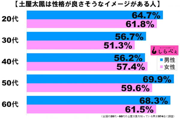 土屋太鳳グラフ2