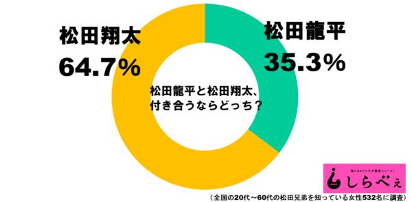 松田兄弟グラフ1