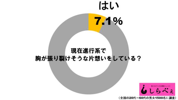 片想いグラフ1
