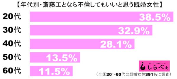 斎藤工グラフ1