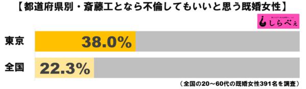 斎藤工グラフ2
