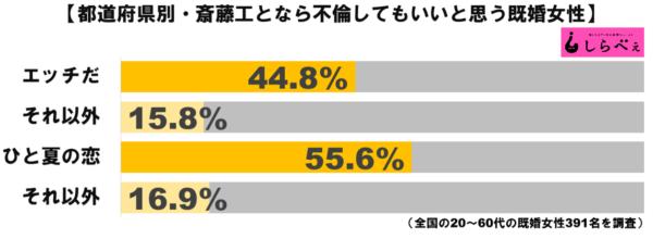 斎藤工グラフ3