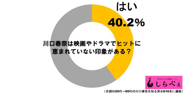 川口春奈グラフ1