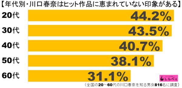 川口春奈グラフ2