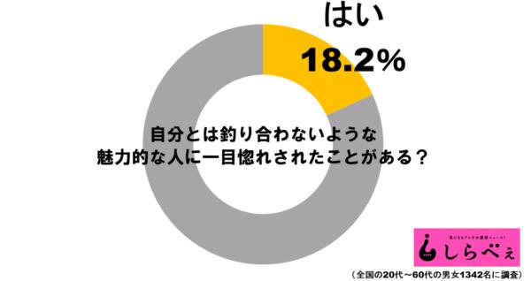 一目惚れグラフ1
