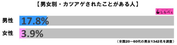 カツアゲグラフ1