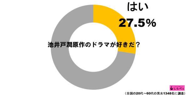 池井戸潤ドラマグラフ1