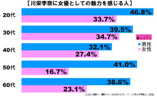 川栄李奈女優グラフ1