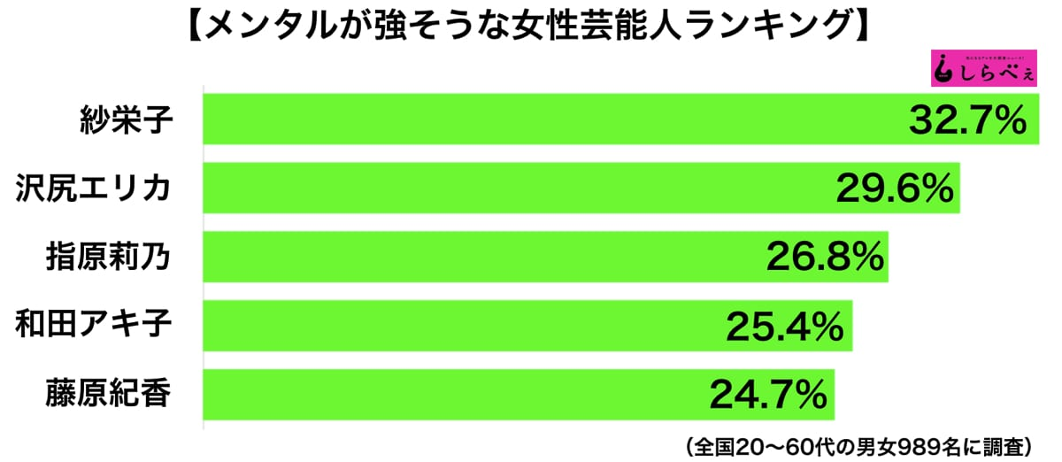 【芸能】<メンタルが強そうな女性芸能人>第3位はHKT48・指原莉乃、第2位:沢尻エリカ、1位はあのお騒がせタレント