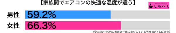 エアコンの温度男女別グラフ