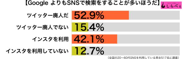 GoogleよりSNS傾向別グラフ