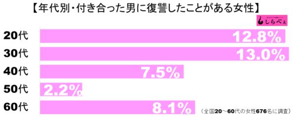 復讐グラフ2