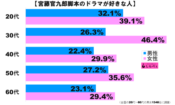 宮藤官九郎グラフ2