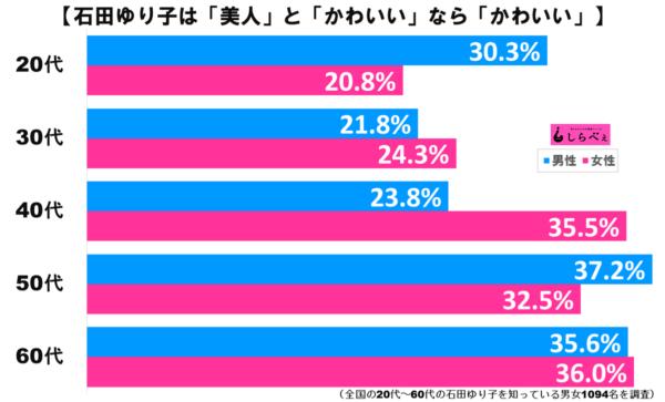 石田ゆり子グラフ2