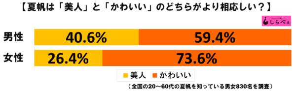 夏帆グラフ1