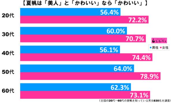 夏帆グラフ2