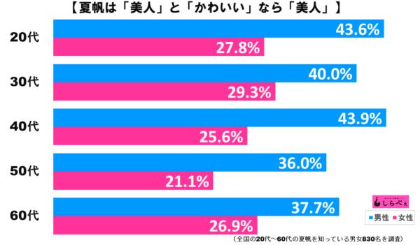 夏帆グラフ3